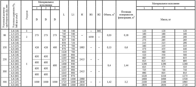 Сетчатые дренажные фильтры фильтры СДЖ